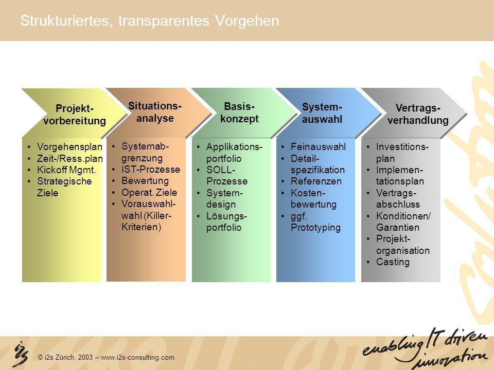 © i2s Zürich, 2003 – www.i2s-consulting.com Strukturiertes, transparentes Vorgehen Applikations- portfolio SOLL- Prozesse System- design Lösungs- port