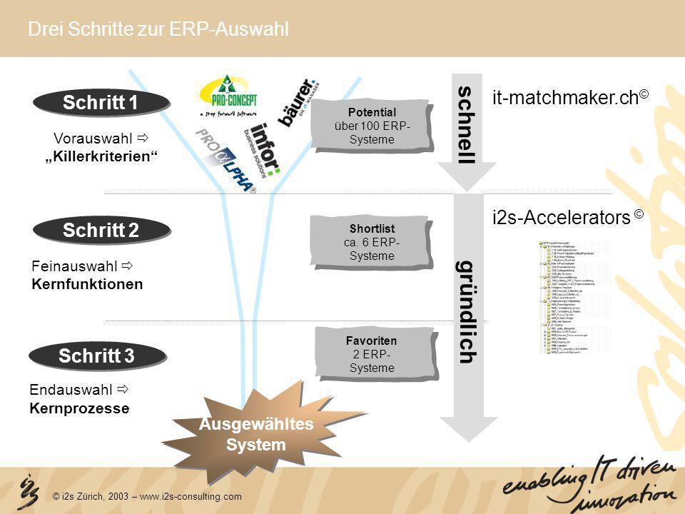 © i2s Zürich, 2003 – www.i2s-consulting.com Drei Schritte zur ERP-Auswahl Shortlist ca. 6 ERP- Systeme Favoriten 2 ERP- Systeme i2s-Accelerators © it-
