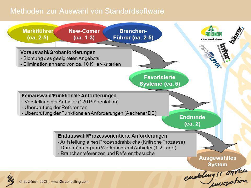 © i2s Zürich, 2003 – www.i2s-consulting.com Methoden zur Auswahl von Standardsoftware Ausgewähltes System Marktführer (ca. 2-5) Favorisierte Systeme (