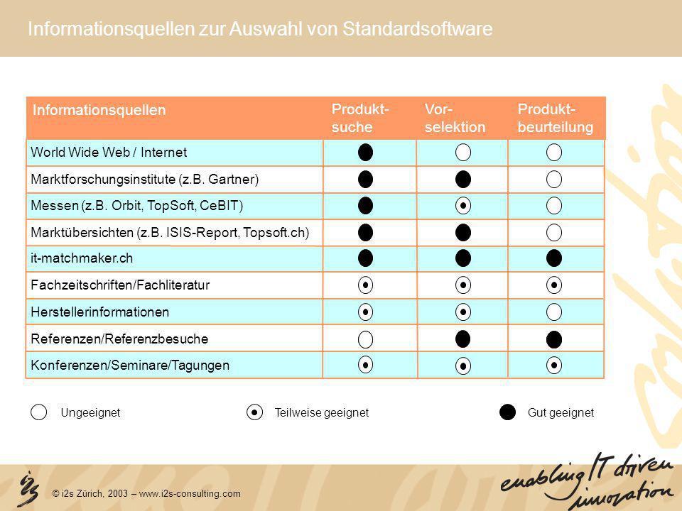 © i2s Zürich, 2003 – www.i2s-consulting.com Informationsquellen zur Auswahl von Standardsoftware Informationsquellen Produkt- suche Vor- selektion Pro