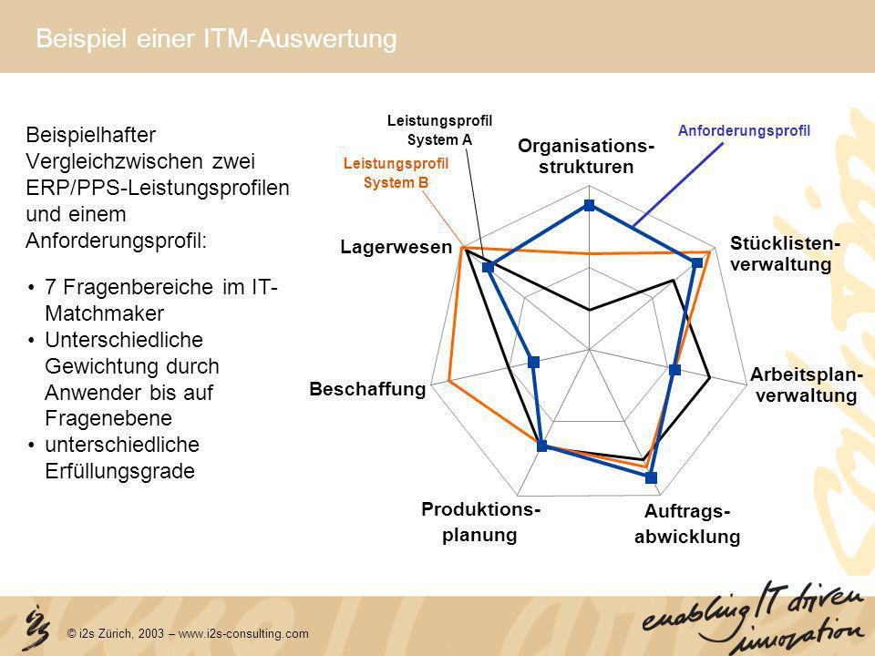 © i2s Zürich, 2003 – www.i2s-consulting.com Organisations- strukturen Stücklisten- verwaltung Arbeitsplan- verwaltung Auftrags- abwicklung Produktions