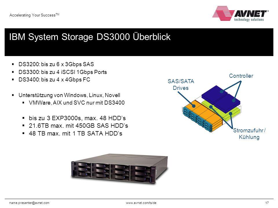 www.avnet.com/ts/de Accelerating Your Success TM name.presenter@avnet.com17 DS3200: bis zu 6 x 3Gbps SAS DS3300: bis zu 4 iSCSI 1Gbps Ports DS3400: bis zu 4 x 4Gbps FC Unterstützung von Windows, Linux, Novell VMWare, AIX und SVC nur mit DS3400 bis zu 3 EXP3000s, max.