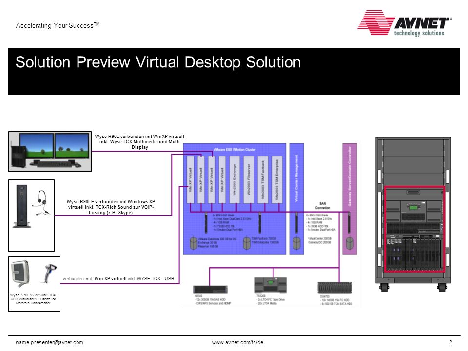 www.avnet.com/ts/de Accelerating Your Success TM name.presenter@avnet.com2 Solution Preview Virtual Desktop Solution verbunden mit Win XP virtuell inkl.