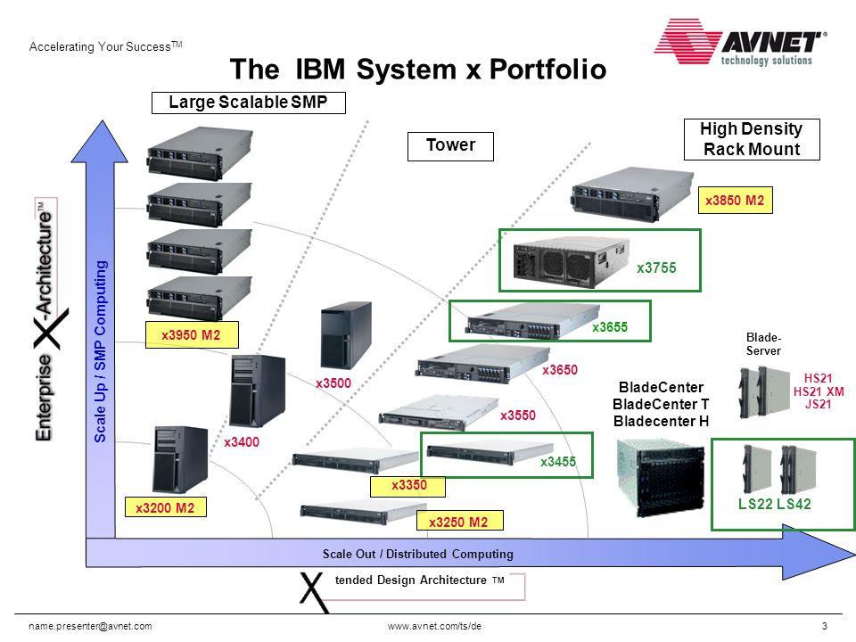 www.avnet.com/ts/de Accelerating Your Success TM name.presenter@avnet.com14 2-Sockel Quad Core oder 4-Sockel Quad Core AMD Opteron Blade: 1-4 AMD Opteron Serie 83xx Quad Core Prozessoren bis 2.3 GHz und 2 MB L2 Cache/Proz.