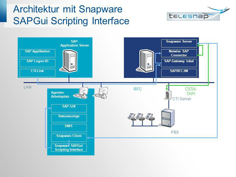 Architektur mit Snapware SAPGui Scripting Interface LAN PBX CTI Server Snapware Server SAP-Gateway lokal SAPRFC.INI SAP Applikation SAP Logon ID CTI-L