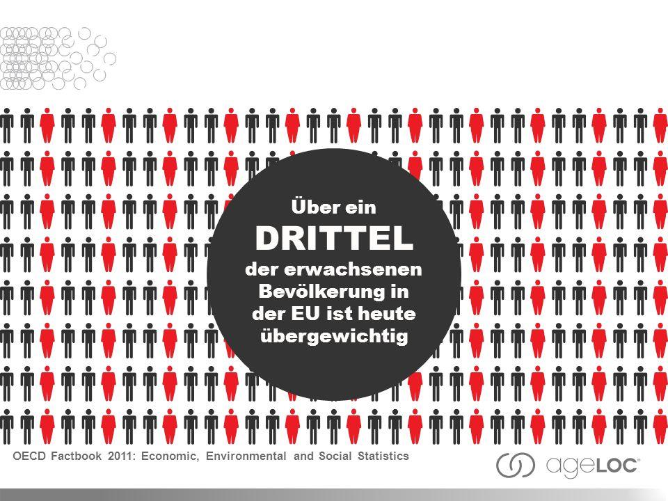 Wachsender Gewichtsmanagementmarkt Der europäische Gewichtsmanagementmarkt 166 MILLIARDEN EURO IN 2015 107 MILLIARDEN EURO IN 2011 Transparency Market Research 2012