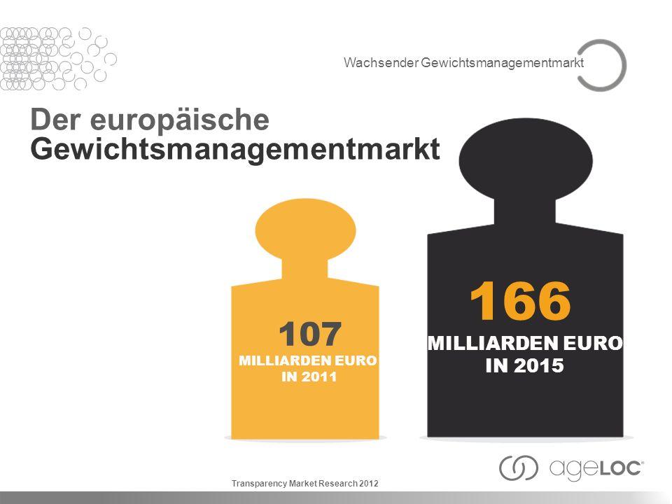 Direktvertrieb Einzelhandelswert in % für Gewichtsmanagement weltweit 2007 35 30 25 20 15 10 5 0 2008 2009 2010 20112012 Euromonitor International 2013 Wachsender Gewichtsmanagementmarkt