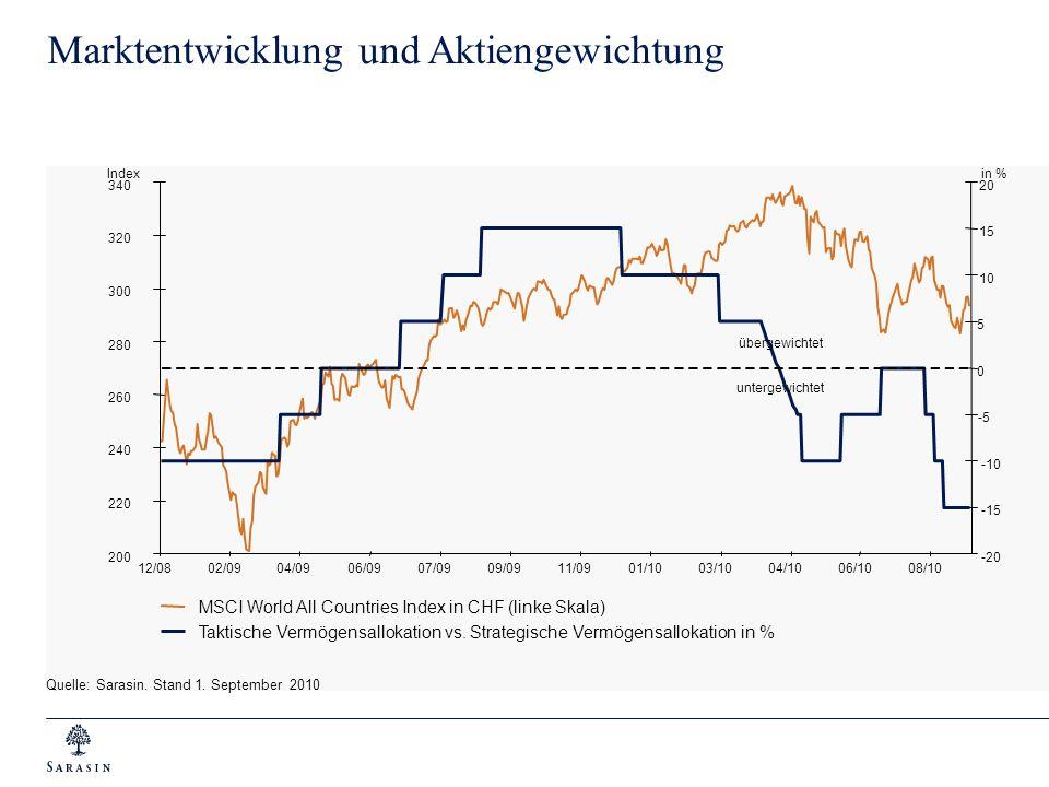 Quelle: Sarasin. Stand 1. September 2010 Marktentwicklung und Aktiengewichtung MSCI World All Countries Index in CHF (linke Skala) Taktische Vermögens