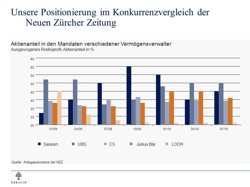 Aktienanteil in den Mandaten verschiedener Vermögensverwalter Ausgewogenes Risikoprofil, Aktienanteil in % Unsere Positionierung im Konkurrenzvergleic