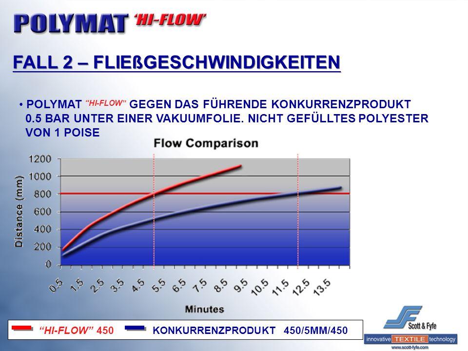 FALL 2 – FLIEßGESCHWINDIGKEITEN POLYMAT HI-FLOW GEGEN DAS FÜHRENDE KONKURRENZPRODUKT 0.5 BAR UNTER EINER VAKUUMFOLIE. NICHT GEFÜLLTES POLYESTER VON 1