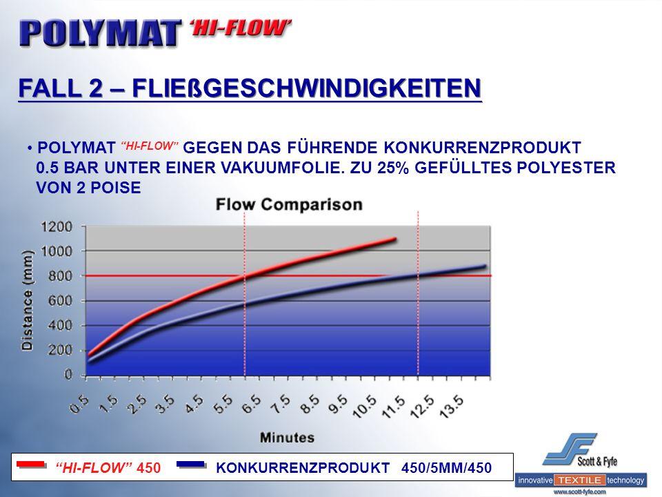 POLYMAT HI-FLOW GEGEN DAS FÜHRENDE KONKURRENZPRODUKT 0.5 BAR UNTER EINER VAKUUMFOLIE. ZU 25% GEFÜLLTES POLYESTER VON 2 POISE HI-FLOW 450 KONKURRENZPRO