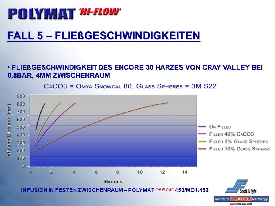 FALL 5 – FLIEßGESCHWINDIGKEITEN FLIEßGESCHWINDIGKEIT DES ENCORE 30 HARZES VON CRAY VALLEY BEI 0.8BAR, 4MM ZWISCHENRAUM FALL 5 – FLIEßGESCHWINDIGKEITEN