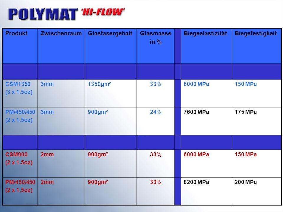 ProduktZwischenraumGlasfasergehaltGlasmasse in % BiegeelastizitätBiegefestigkeit CSM1350 (3 x 1.5oz) 3mm1350gm²33%6000 MPa150 MPa PM/450/450 (2 x 1.5o