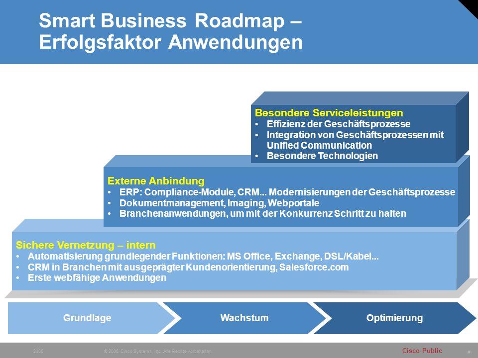 # Cisco Public © 2006 Cisco Systems, Inc. Alle Rechte vorbehalten. 2006 Wachstum Smart Business Roadmap – Erfolgsfaktor Anwendungen GrundlageOptimieru