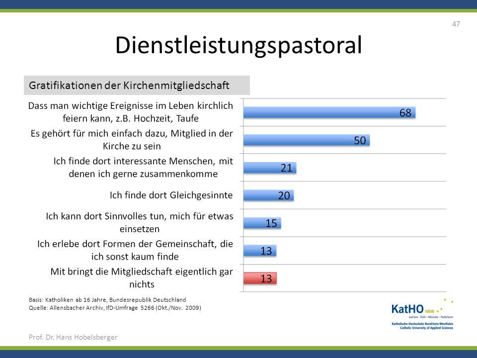 Dienstleistungspastoral Prof. Dr. Hans Hobelsberger 47 Basis: Katholiken ab 16 Jahre, Bundesrepublik Deutschland Quelle: Allensbacher Archiv, IfD-Umfr