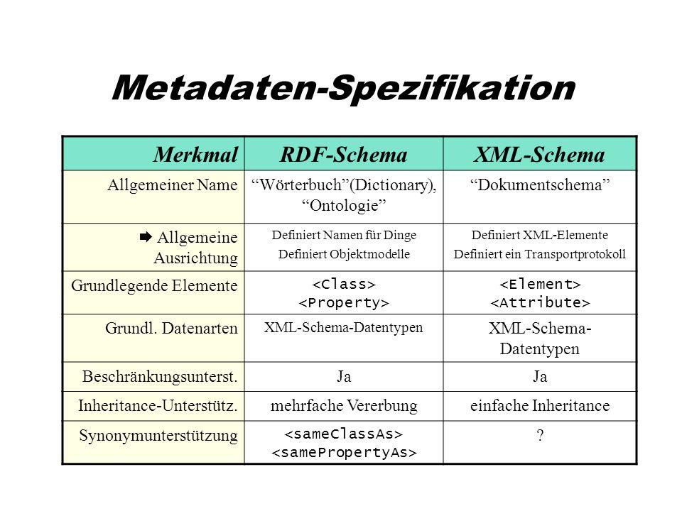 Metadaten-Spezifikation MerkmalRDF-SchemaXML-Schema Allgemeiner NameWörterbuch(Dictionary), Ontologie Dokumentschema Allgemeine Ausrichtung Definiert Namen für Dinge Definiert Objektmodelle Definiert XML-Elemente Definiert ein Transportprotokoll Grundlegende Elemente Grundl.