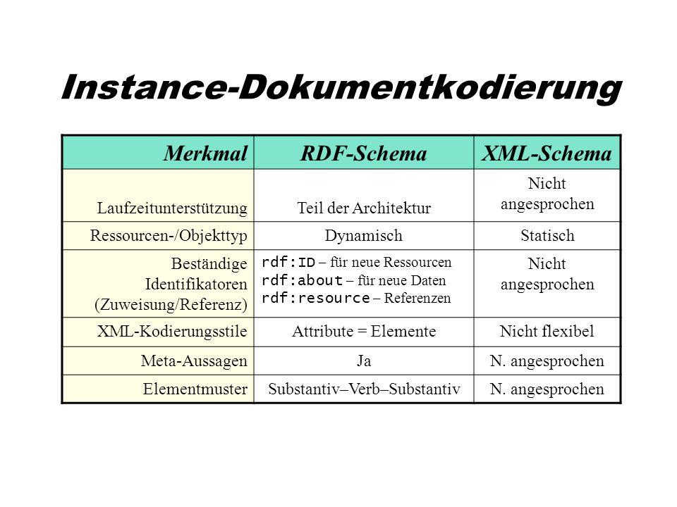 Instance-Dokumentkodierung MerkmalRDF-SchemaXML-Schema LaufzeitunterstützungTeil der Architektur Nicht angesprochen Ressourcen-/ObjekttypDynamischStatisch Beständige Identifikatoren (Zuweisung/Referenz) rdf:ID – für neue Ressourcen rdf:about – für neue Daten rdf:resource – Referenzen Nicht angesprochen XML-KodierungsstileAttribute = ElementeNicht flexibel Meta-AussagenJaN.