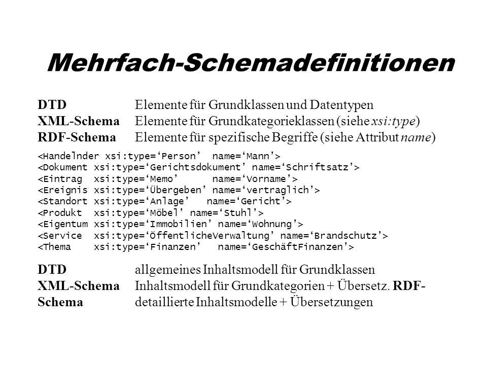 Mehrfach-Schemadefinitionen DTDElemente für Grundklassen und Datentypen XML-Schema Elemente für Grundkategorieklassen (siehe xsi:type) RDF-SchemaElemente für spezifische Begriffe (siehe Attribut name) DTDallgemeines Inhaltsmodell für Grundklassen XML-Schema Inhaltsmodell für Grundkategorien + Übersetz.