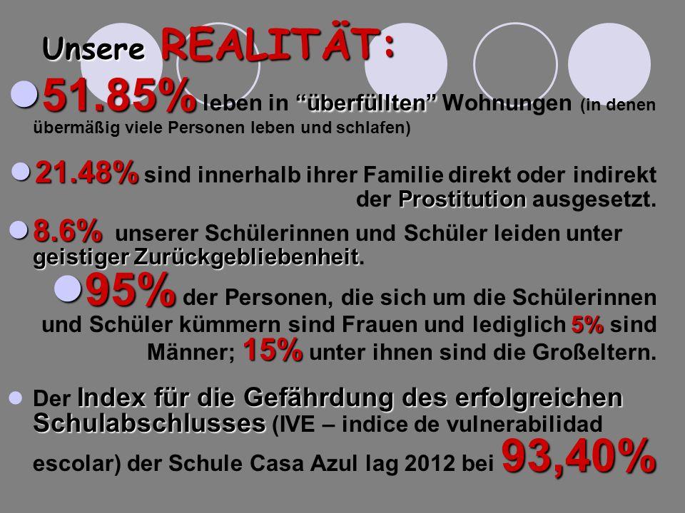 Unsere REALITÄT: 51.85%überfüllten 51.85% leben in überfüllten Wohnungen (in denen übermäßig viele Personen leben und schlafen) 21.48% Prostitution 21