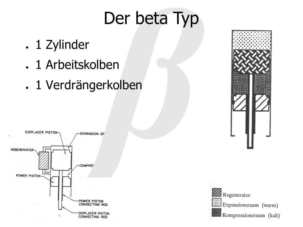 β Der beta Typ 1 Zylinder 1 Arbeitskolben 1 Verdrängerkolben