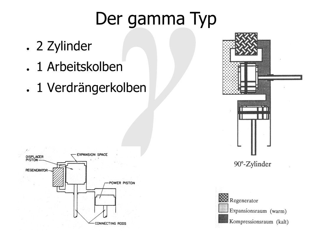 γ Der gamma Typ 2 Zylinder 1 Arbeitskolben 1 Verdrängerkolben