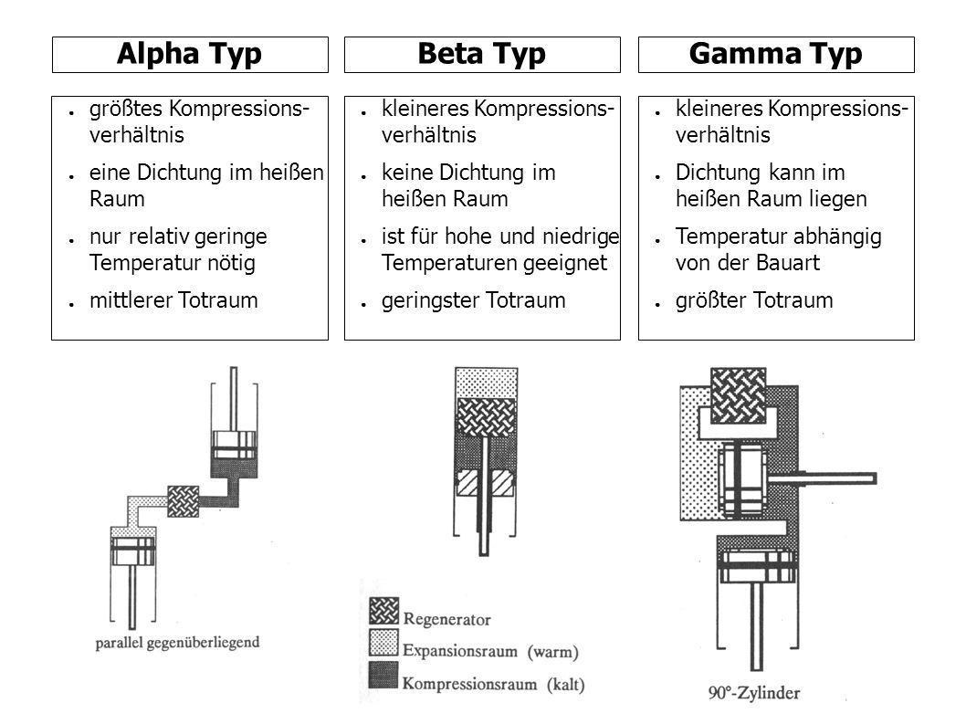 Alpha TypBeta TypGamma Typ größtes Kompressions- verhältnis eine Dichtung im heißen Raum nur relativ geringe Temperatur nötig mittlerer Totraum kleineres Kompressions- verhältnis keine Dichtung im heißen Raum ist für hohe und niedrige Temperaturen geeignet geringster Totraum kleineres Kompressions- verhältnis Dichtung kann im heißen Raum liegen Temperatur abhängig von der Bauart größter Totraum