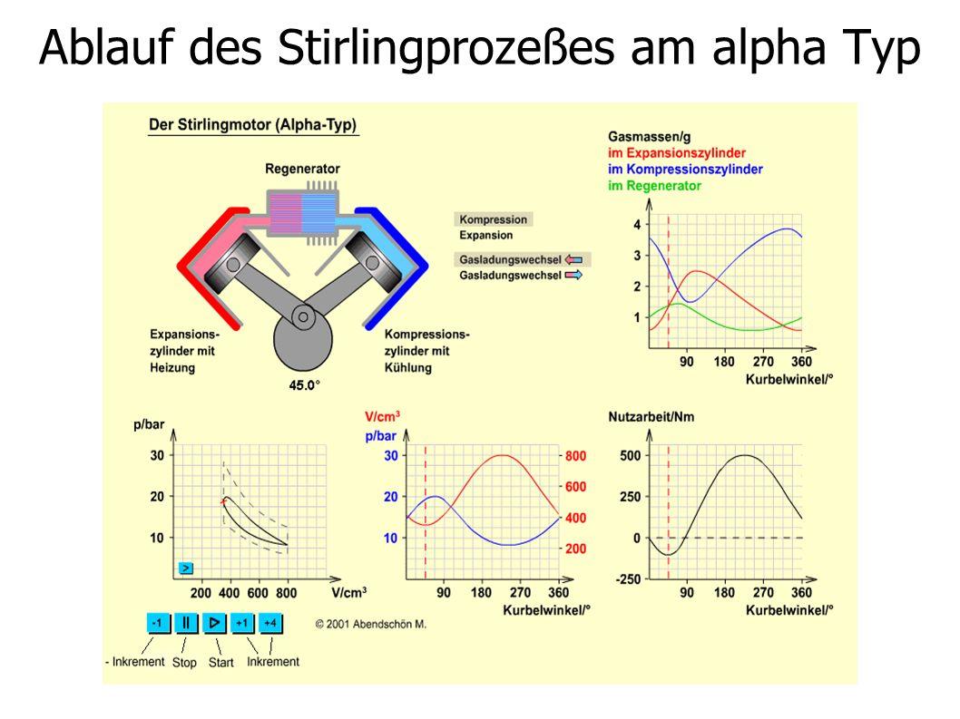 Ablauf des Stirlingprozeßes am alpha Typ
