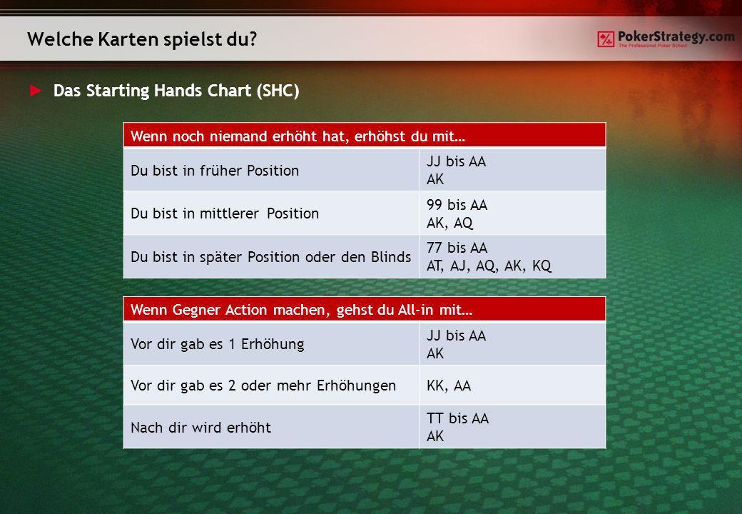 Das Starting Hands Chart (SHC) Welche Karten spielst du? Wenn noch niemand erhöht hat, erhöhst du mit… Du bist in früher Position JJ bis AA AK Du bist