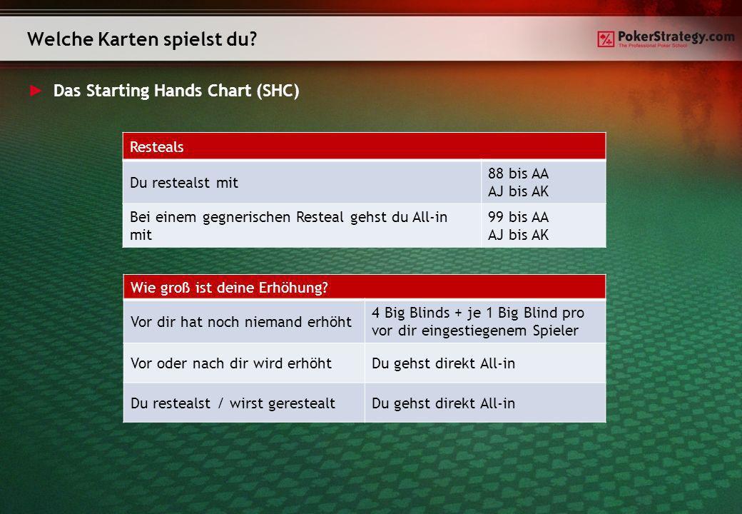 Das Starting Hands Chart (SHC) Welche Karten spielst du? Wie groß ist deine Erhöhung? Vor dir hat noch niemand erhöht 4 Big Blinds + je 1 Big Blind pr