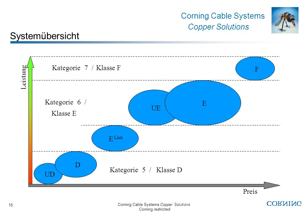 Corning Cable Systems Copper Solutions Corning restricted Corning Cable Systems Copper Solutions 15 Kategorie 5 /Klasse D Kategorie 6 / Klasse E Kateg