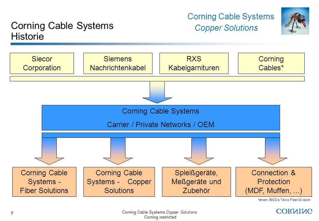 Corning Cable Systems Copper Solutions Corning restricted Corning Cable Systems Copper Solutions 9 Corning Cable Systems Historie Siecor Corporation S