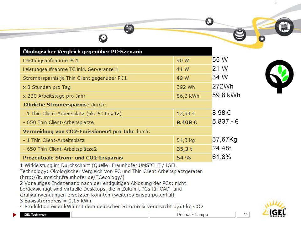 IGEL Technology ® Dr. Frank Lampe 15 55 W 21 W 34 W 272Wh 59,8 kWh 8,98 5.837,- 37,67Kg 24,48t 61,8%