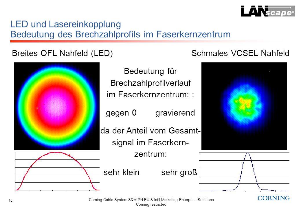 Corning Cable System S&M PN EU & Intl Marketing Enterprise Solutions Corning restricted 10 LED und Lasereinkopplung Bedeutung des Brechzahlprofils im
