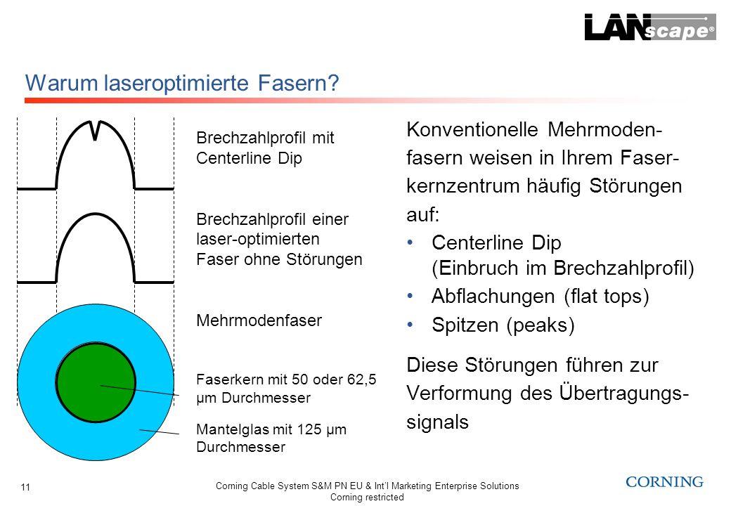 Corning Cable System S&M PN EU & Intl Marketing Enterprise Solutions Corning restricted 11 Warum laseroptimierte Fasern? Brechzahlprofil mit Centerlin