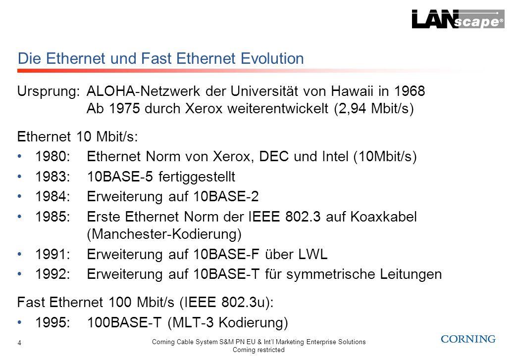 Corning Cable System S&M PN EU & Intl Marketing Enterprise Solutions Corning restricted 4 Die Ethernet und Fast Ethernet Evolution Ursprung:ALOHA-Netz