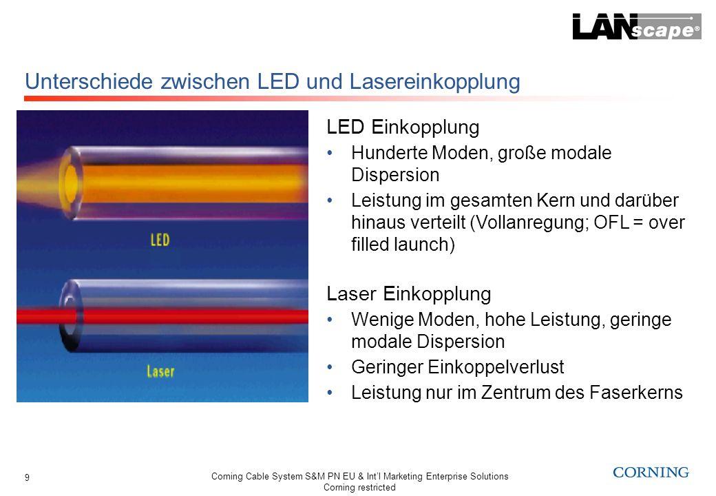 Corning Cable System S&M PN EU & Intl Marketing Enterprise Solutions Corning restricted 9 Unterschiede zwischen LED und Lasereinkopplung LED Einkopplu