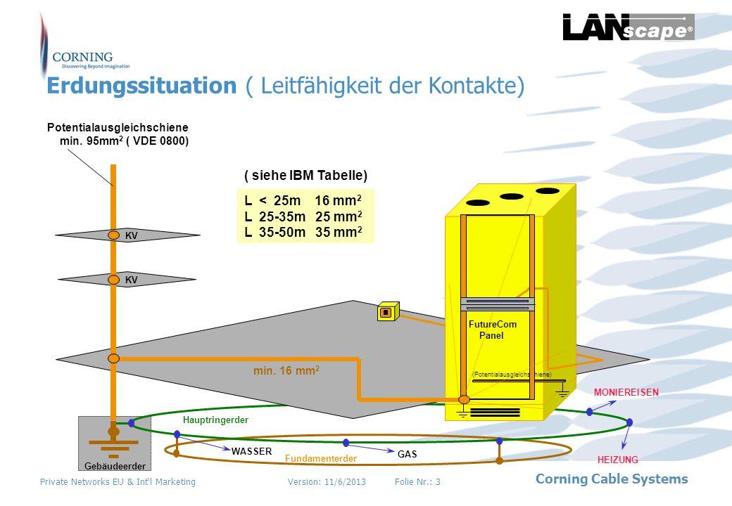 Version: 11/6/2013Folie Nr.: 3 Corning Cable Systems Private Networks EU & Intl Marketing Fundamenterder WASSER GAS MONIEREISEN Potentialausgleichschi