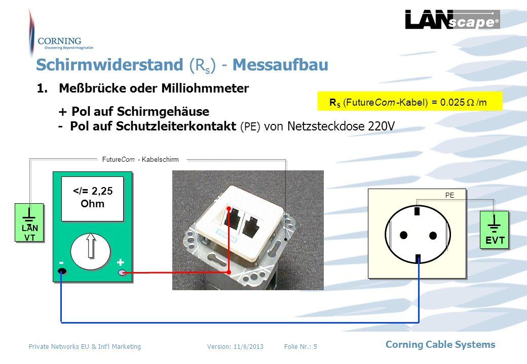 Version: 11/6/2013Folie Nr.: 6 Corning Cable Systems Private Networks EU & Intl Marketing Erdungswiderstand (R E )...um eine EMV Klasse B (CENELEC EN55022 und EN 50082-1)fähige Verkabelung betreiben zu können, muß man sicherstellen, daß alle aktiven und passiven Schrankeinbauteile untereinander großflächig verbunden sind.