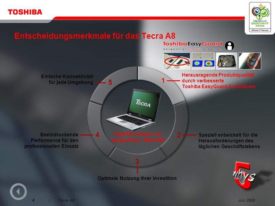 Juni 20064/Tecra A8 Entscheidungsmerkmale für das Tecra A8 3 Qualität kommt vor sorgenfreier Mobilität 1 Herausragende Produktqualität durch verbesserte Toshiba EasyGuard-Funktionen Speziell entwickelt für die Herausforderungen des täglichen Geschäftslebens Optimale Nutzung Ihrer Investition Beeindruckende Performance für den professionellen Einsatz 2 4 5 Einfache Konnektivität für jede Umgebung