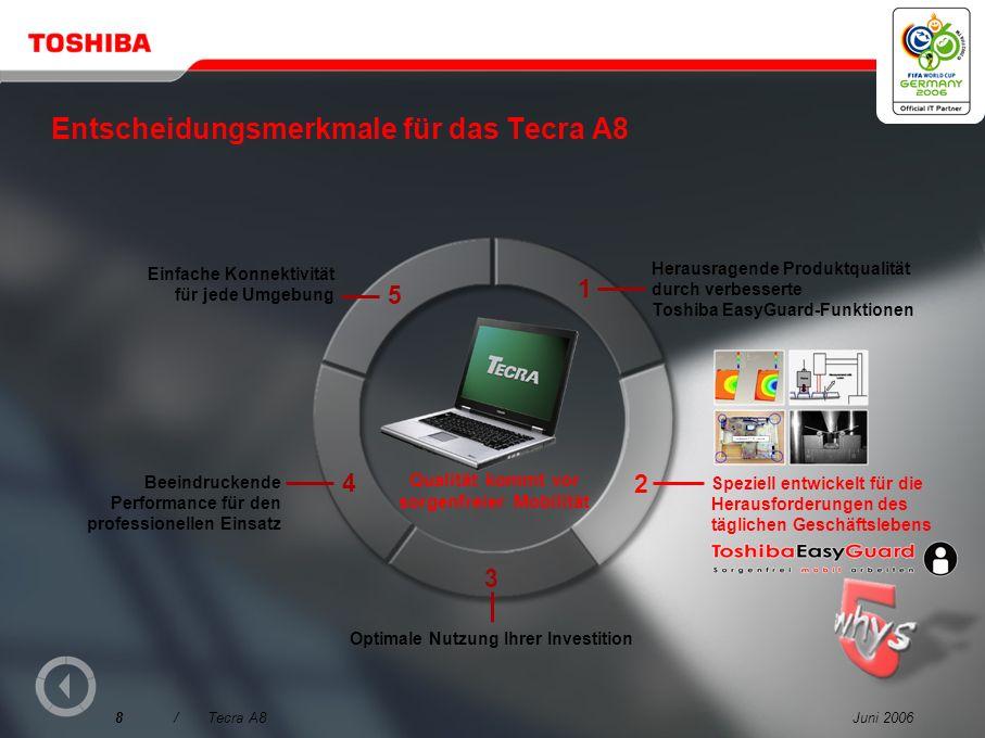 Juni 200618/Tecra A8 Einfaches Docking an Desktop-Komponenten Einfaches Andocken und weniger Kabelsalat mit dem optionalen Advanced Port Replicator III Plus RGBDVI Parallel Seriell Modem/LAN 1394 PS/2 USB Netzteilanschluss Line in/out SD ® Card-Steckplatz PC Card-Steckplatz für 1 Type II Card Modemanschluss TV-out (S-Video)-Anschluss Serieller Anschluss Externer Monitor-Anschluss (RGB) 3x USB 2.0-Anschlüsse 10/100/1000 Gigabit Ethernet LAN-Schnittstelle i.LINK ® (IEEE1394)-Anschluss Eingebaute Konnektivität