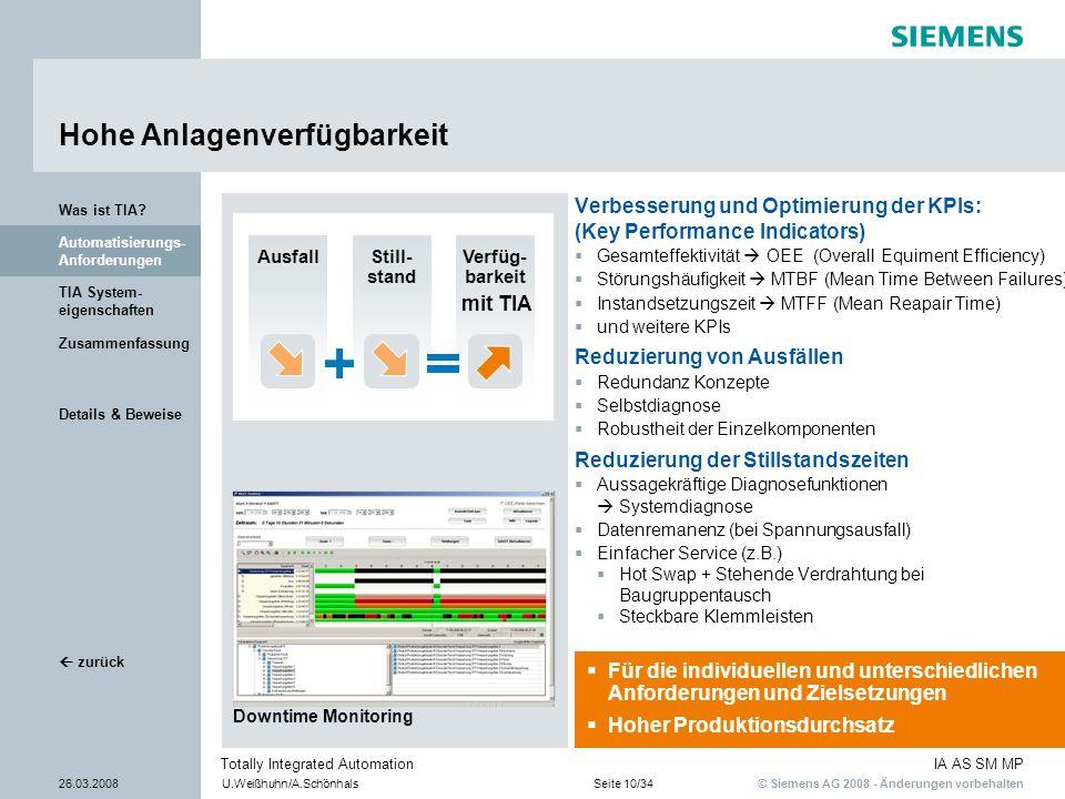 © Siemens AG 2008 - Änderungen vorbehalten IA AS SM MP 26.03.2008U.Weißhuhn/A.SchönhalsSeite 10/34 Totally Integrated Automation Details & Beweise Zus