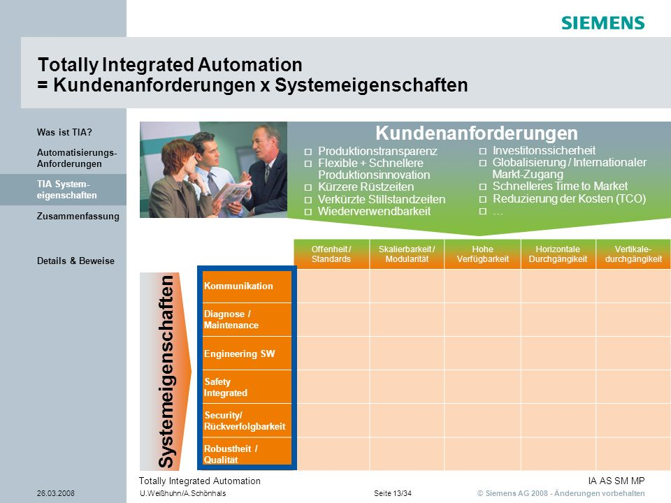 © Siemens AG 2008 - Änderungen vorbehalten IA AS SM MP 26.03.2008U.Weißhuhn/A.SchönhalsSeite 13/34 Totally Integrated Automation Details & Beweise Zus
