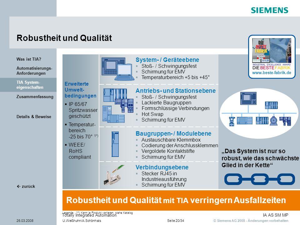 © Siemens AG 2008 - Änderungen vorbehalten IA AS SM MP 26.03.2008U.Weißhuhn/A.SchönhalsSeite 20/34 Totally Integrated Automation Details & Beweise Zus
