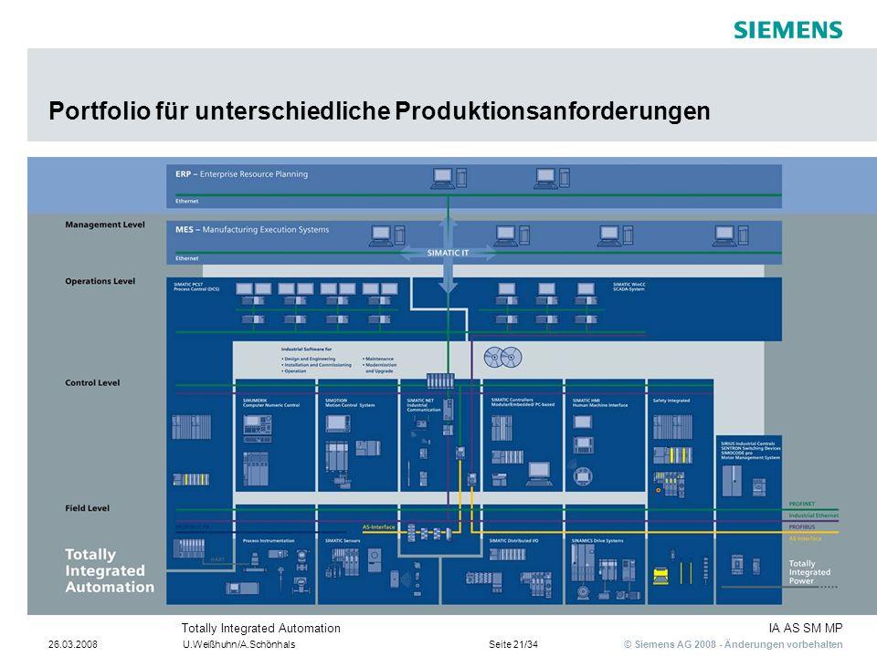 © Siemens AG 2008 - Änderungen vorbehalten IA AS SM MPTotally Integrated Automation 26.03.2008U.Weißhuhn/A.SchönhalsSeite 21/34 Portfolio für untersch