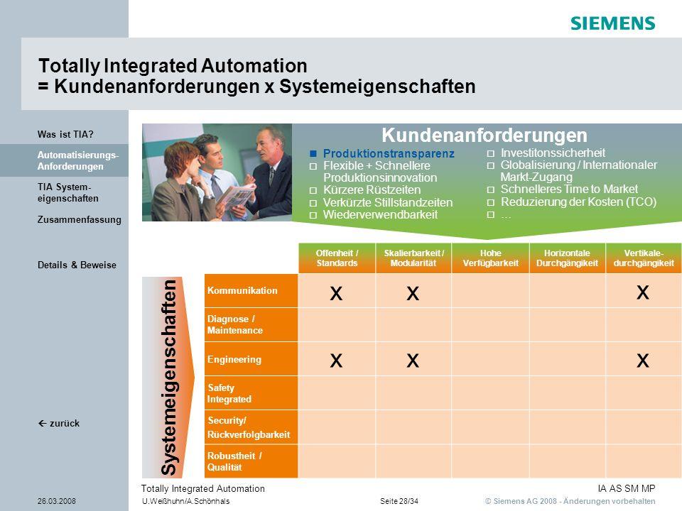 © Siemens AG 2008 - Änderungen vorbehalten IA AS SM MP 26.03.2008U.Weißhuhn/A.SchönhalsSeite 28/34 Totally Integrated Automation Details & Beweise TIA