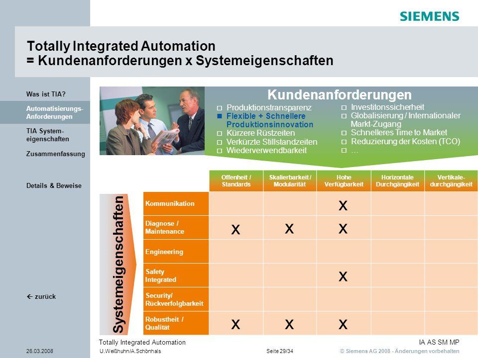 © Siemens AG 2008 - Änderungen vorbehalten IA AS SM MP 26.03.2008U.Weißhuhn/A.SchönhalsSeite 29/34 Totally Integrated Automation Details & Beweise TIA
