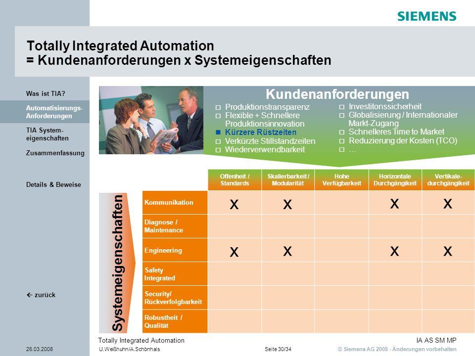 © Siemens AG 2008 - Änderungen vorbehalten IA AS SM MP 26.03.2008U.Weißhuhn/A.SchönhalsSeite 30/34 Totally Integrated Automation Details & Beweise TIA