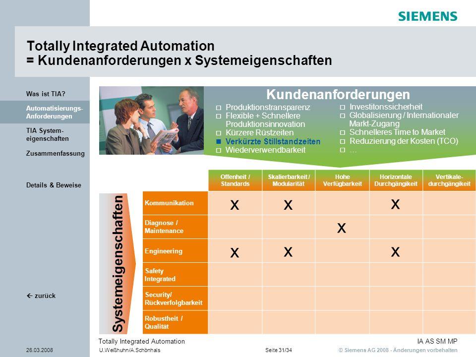 © Siemens AG 2008 - Änderungen vorbehalten IA AS SM MP 26.03.2008U.Weißhuhn/A.SchönhalsSeite 31/34 Totally Integrated Automation Details & Beweise TIA