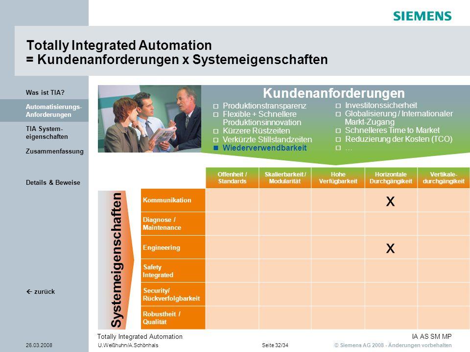 © Siemens AG 2008 - Änderungen vorbehalten IA AS SM MP 26.03.2008U.Weißhuhn/A.SchönhalsSeite 32/34 Totally Integrated Automation Details & Beweise TIA