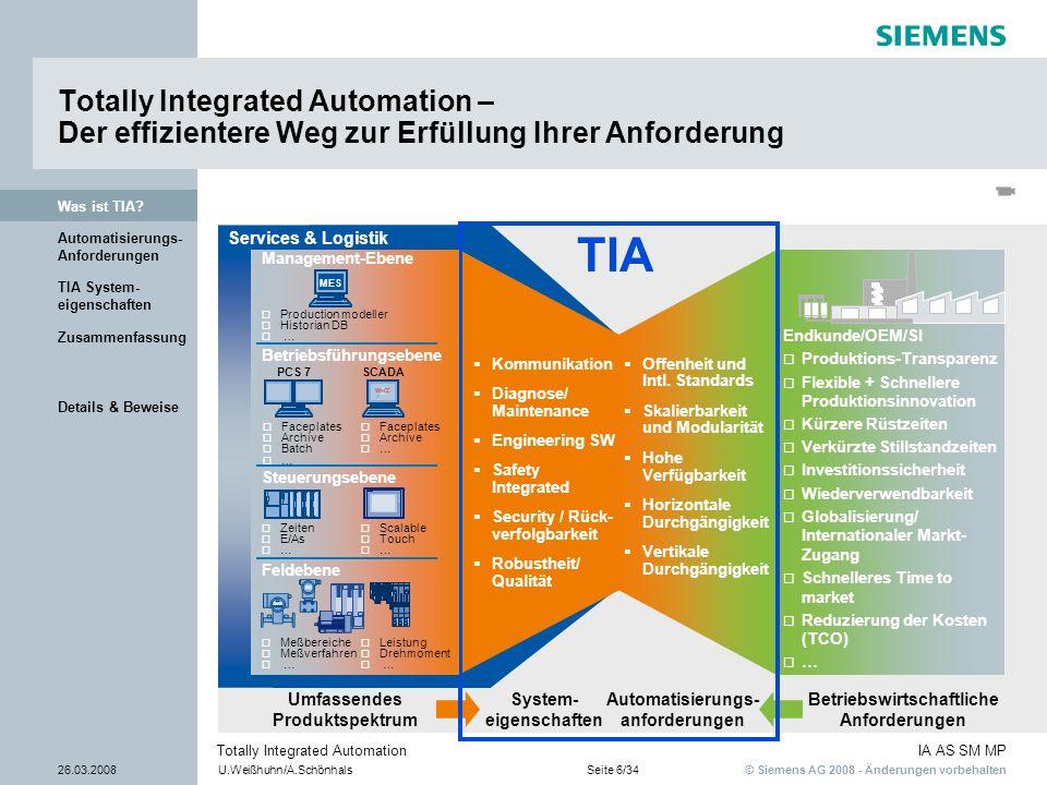 © Siemens AG 2008 - Änderungen vorbehalten IA AS SM MP 26.03.2008U.Weißhuhn/A.SchönhalsSeite 6/34 Totally Integrated Automation Details & Beweise Zusa